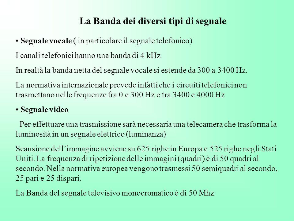 La Banda dei diversi tipi di segnale Segnale vocale ( in particolare il segnale telefonico) I canali telefonici hanno una banda di 4 kHz In realtà la