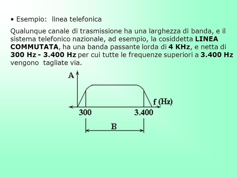 Esempio: linea telefonica Qualunque canale di trasmissione ha una larghezza di banda, e il sistema telefonico nazionale, ad esempio, la cosiddetta LIN
