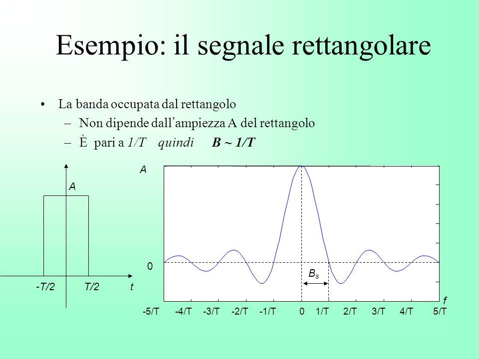 Esempio: il segnale rettangolare La banda occupata dal rettangolo –Non dipende dall ampiezza A del rettangolo –È pari a 1/T quindi B ~ 1/T T/2-T/2 A t