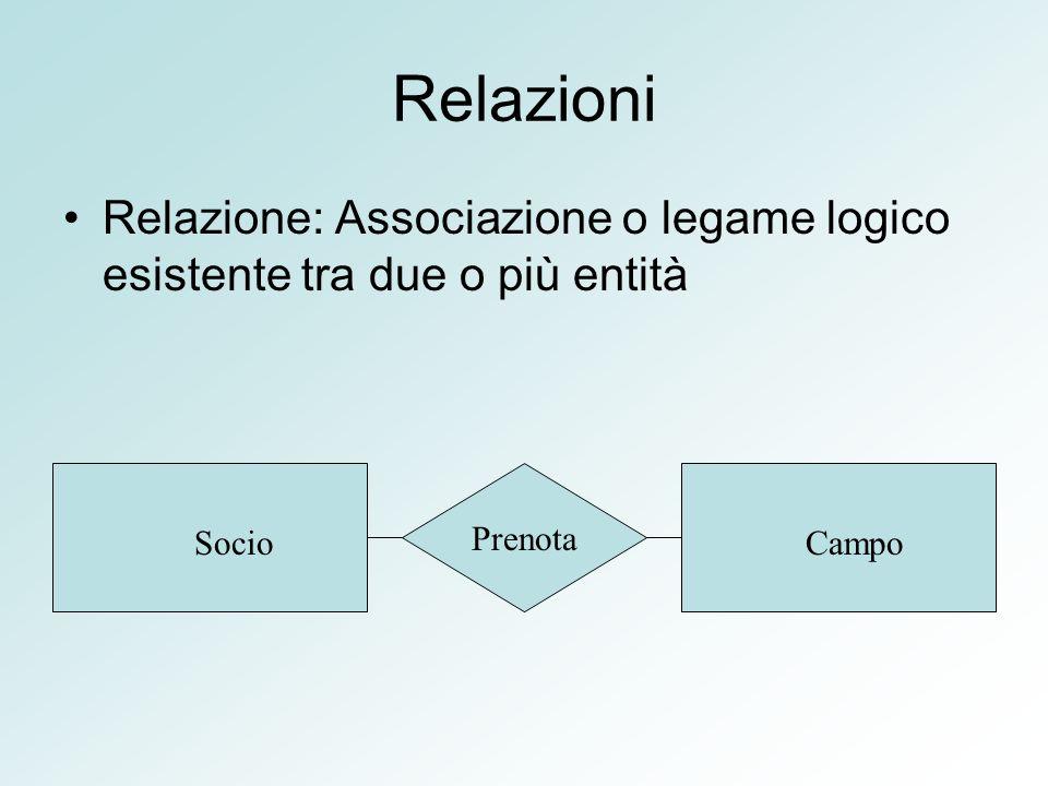Relazioni Relazione: Associazione o legame logico esistente tra due o più entità SocioCampo Prenota