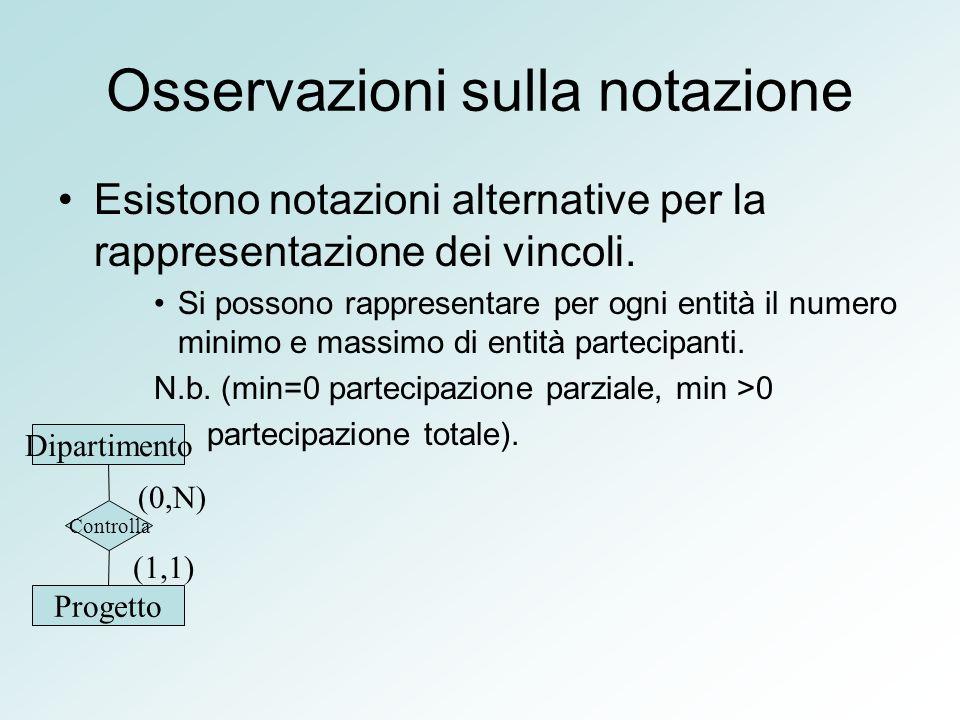 Osservazioni sulla notazione Esistono notazioni alternative per la rappresentazione dei vincoli. Si possono rappresentare per ogni entità il numero mi