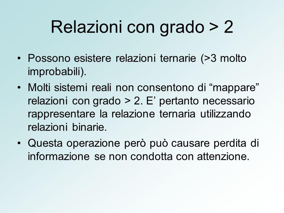 Relazioni con grado > 2 Possono esistere relazioni ternarie (>3 molto improbabili). Molti sistemi reali non consentono di mappare relazioni con grado