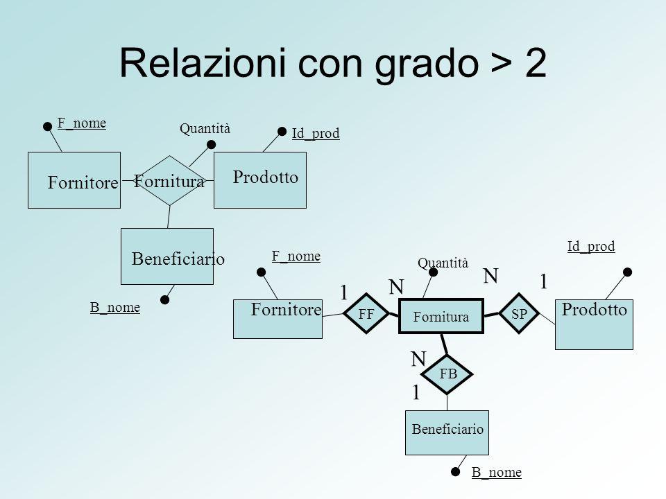 Relazioni con grado > 2 Fornitura Fornitore Prodotto Beneficiario F_nome Quantità Id_prod B_nome FornitoreProdotto Beneficiario F_nome Id_prod B_nome