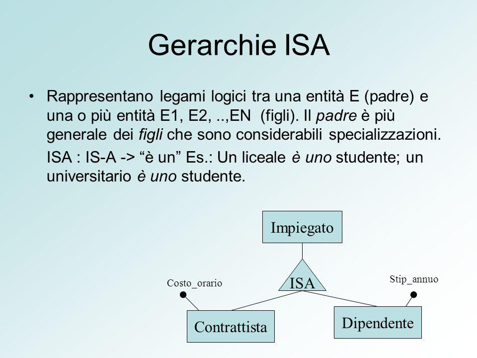 Gerarchie ISA Rappresentano legami logici tra una entità E (padre) e una o più entità E1, E2,..,EN (figli). Il padre è più generale dei figli che sono