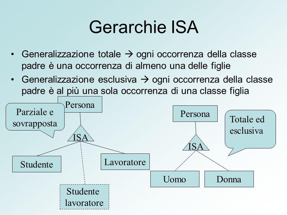 Gerarchie ISA Generalizzazione totale ogni occorrenza della classe padre è una occorrenza di almeno una delle figlie Generalizzazione esclusiva ogni o