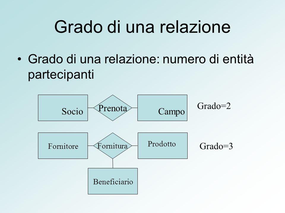 Gerarchie ISA Rappresentano legami logici tra una entità E (padre) e una o più entità E1, E2,..,EN (figli).