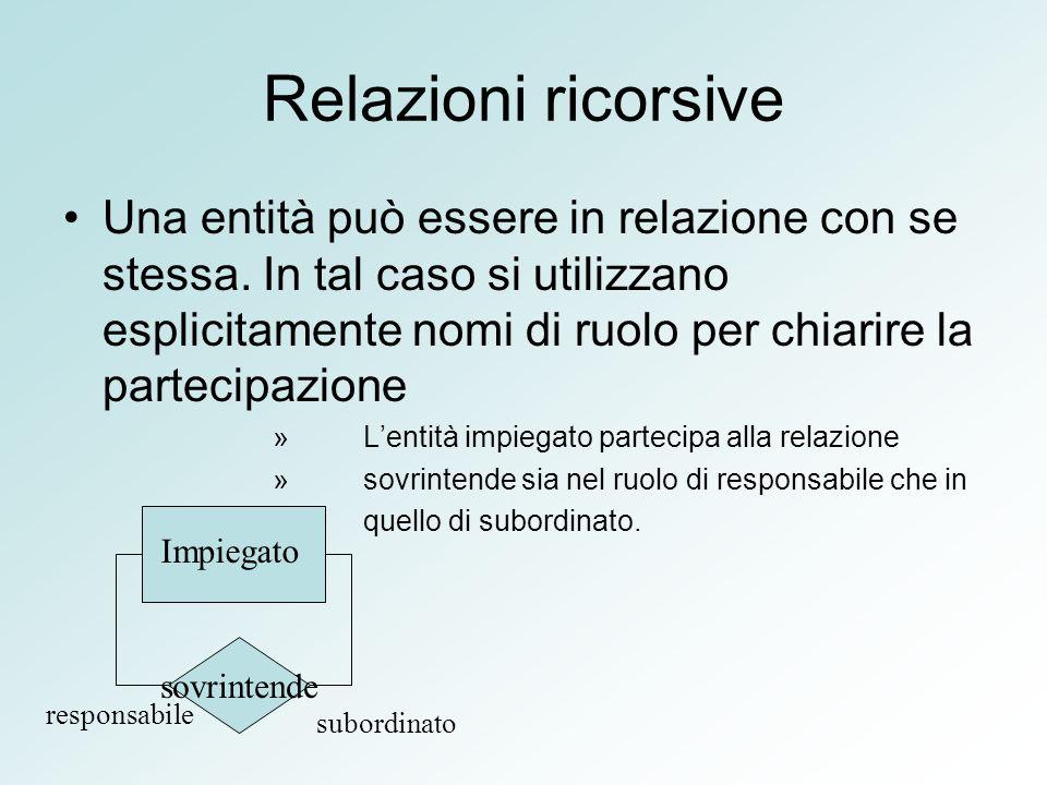 Relazioni ricorsive Una entità può essere in relazione con se stessa. In tal caso si utilizzano esplicitamente nomi di ruolo per chiarire la partecipa
