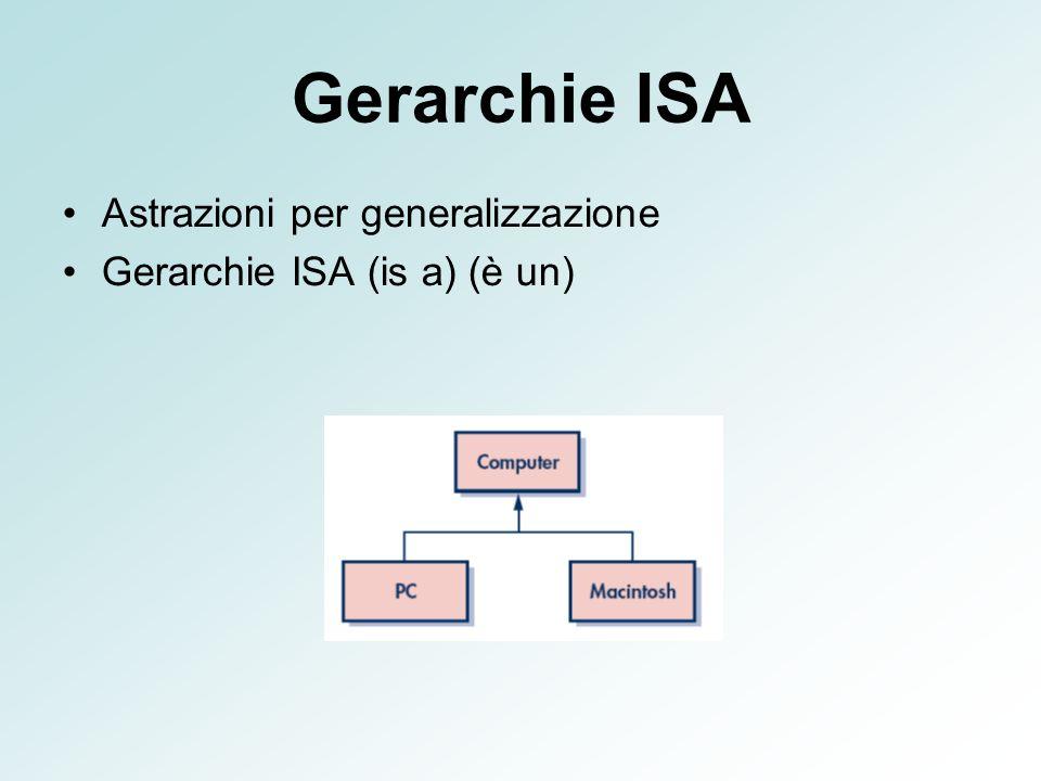 Gerarchie ISA Astrazioni per generalizzazione Gerarchie ISA (is a) (è un)