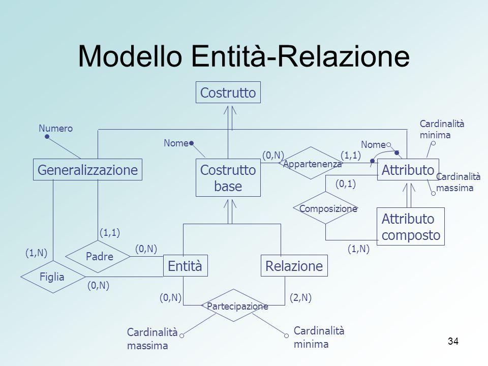 34 Modello Entità-Relazione Attributo EntitàRelazione Costrutto GeneralizzazioneCostrutto base (1,N) Cardinalità minima Attributo composto Composizione Partecipazione Padre Figlia Appartenenza Numero Nome Cardinalità minima Cardinalità massima Cardinalità massima Nome (0,N) (1,1) (0,N) (2,N) (1,N) (0,1) (1,1)