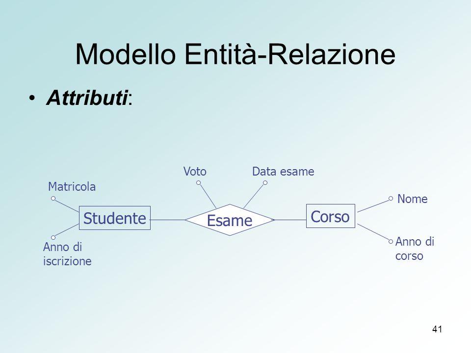 41 Modello Entità-Relazione Attributi: Studente Corso Esame Anno di iscrizione Matricola VotoData esame Anno di corso Nome