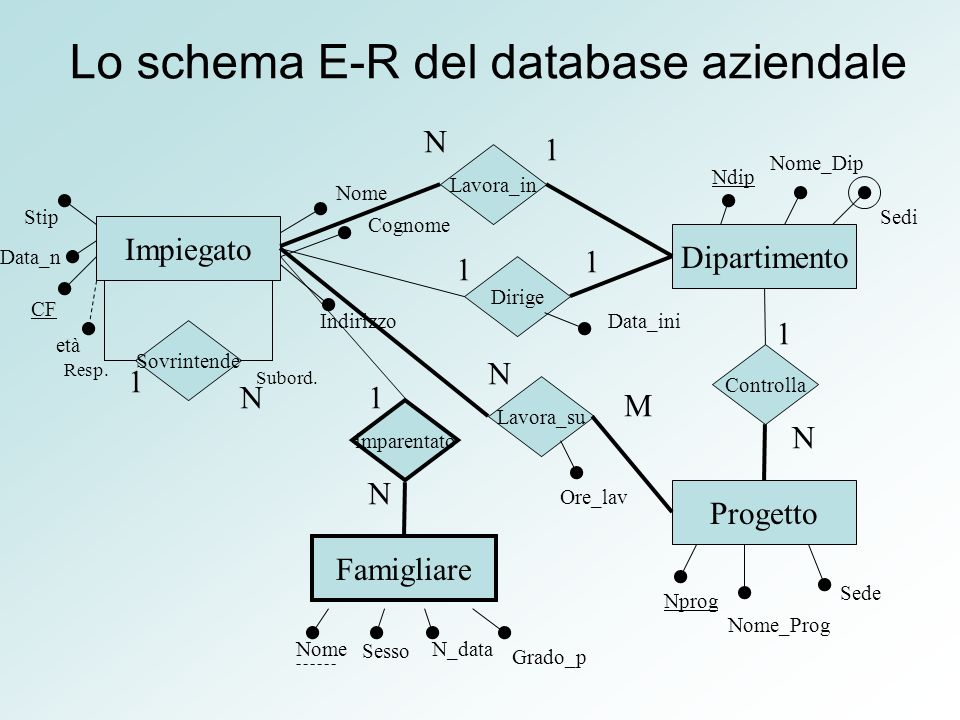 Lo schema E-R del database aziendale Sedi Impiegato Dipartimento Progetto Famigliare CF Data_n Nome Cognome Indirizzo Ndip Nome_Dip Nprog Nome_Prog Sede Nome Sovrintende Resp.