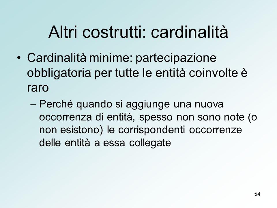 54 Altri costrutti: cardinalità Cardinalità minime: partecipazione obbligatoria per tutte le entità coinvolte è raro –Perché quando si aggiunge una nu