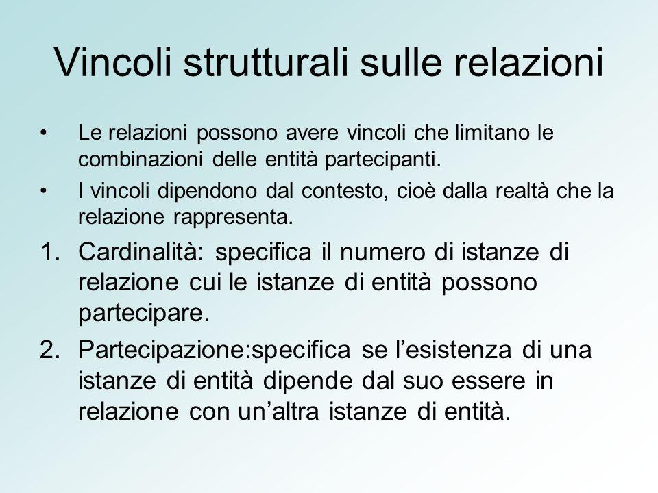 Vincoli strutturali sulle relazioni Le relazioni possono avere vincoli che limitano le combinazioni delle entità partecipanti. I vincoli dipendono dal