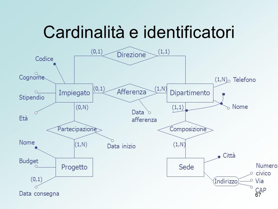 67 Cardinalità e identificatori Direzione Partecipazione Afferenza Composizione Impiegato Progetto Dipartimento Sede Indirizzo Via CAP Numero civico C