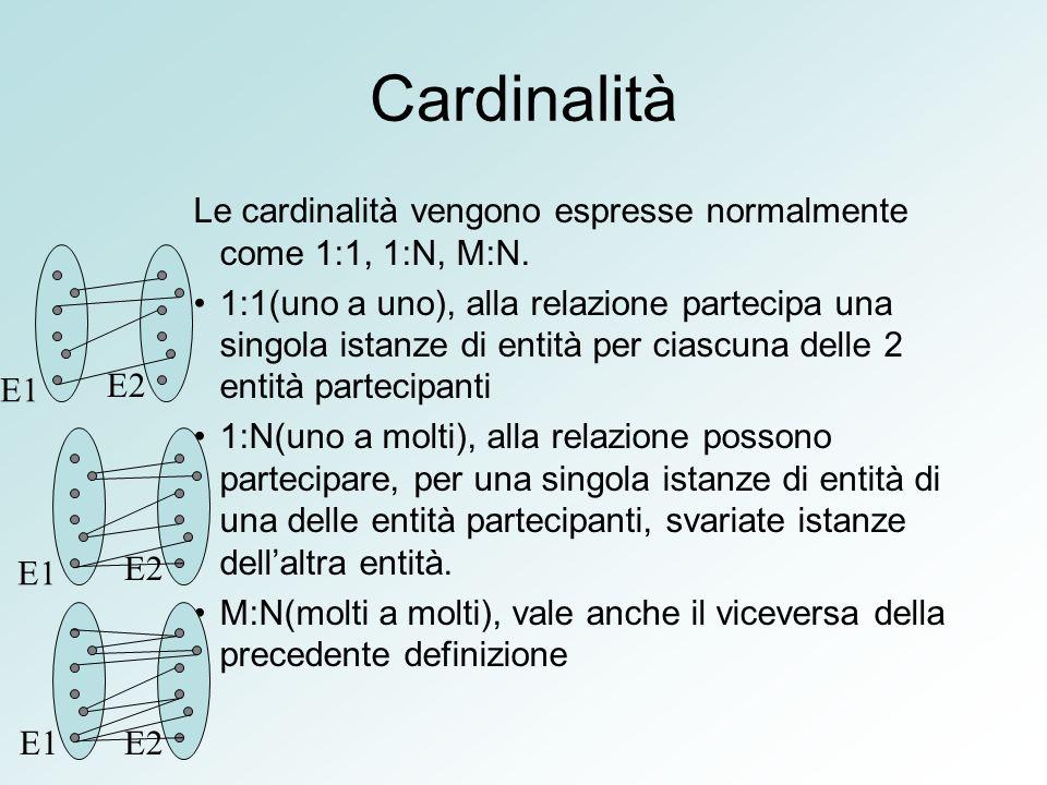 Cardinalità Le cardinalità vengono espresse normalmente come 1:1, 1:N, M:N. 1:1(uno a uno), alla relazione partecipa una singola istanze di entità per