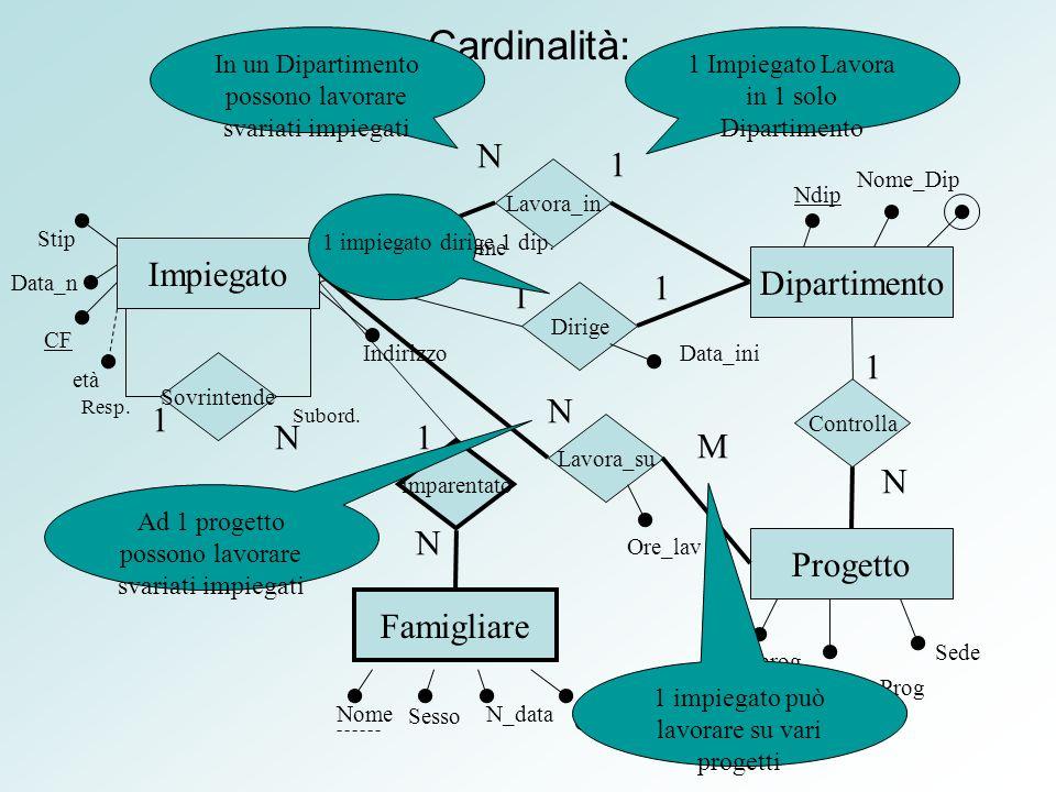 Cardinalità: Impiegato Dipartimento Progetto Famigliare CF Data_n Nome Cognome Indirizzo Ndip Nome_Dip Nprog Nome_Prog Sede Nome Sovrintende Resp.