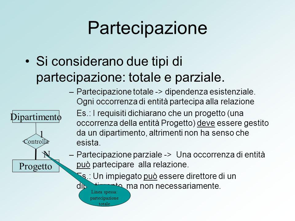 Partecipazione Si considerano due tipi di partecipazione: totale e parziale. –Partecipazione totale -> dipendenza esistenziale. Ogni occorrenza di ent