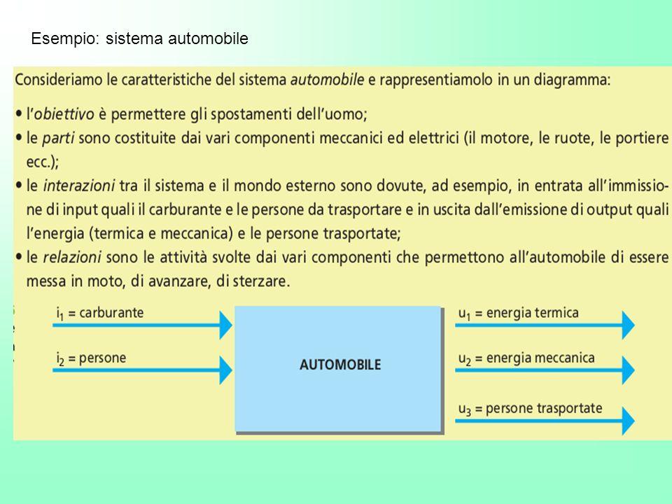 Esempio: sistema automobile