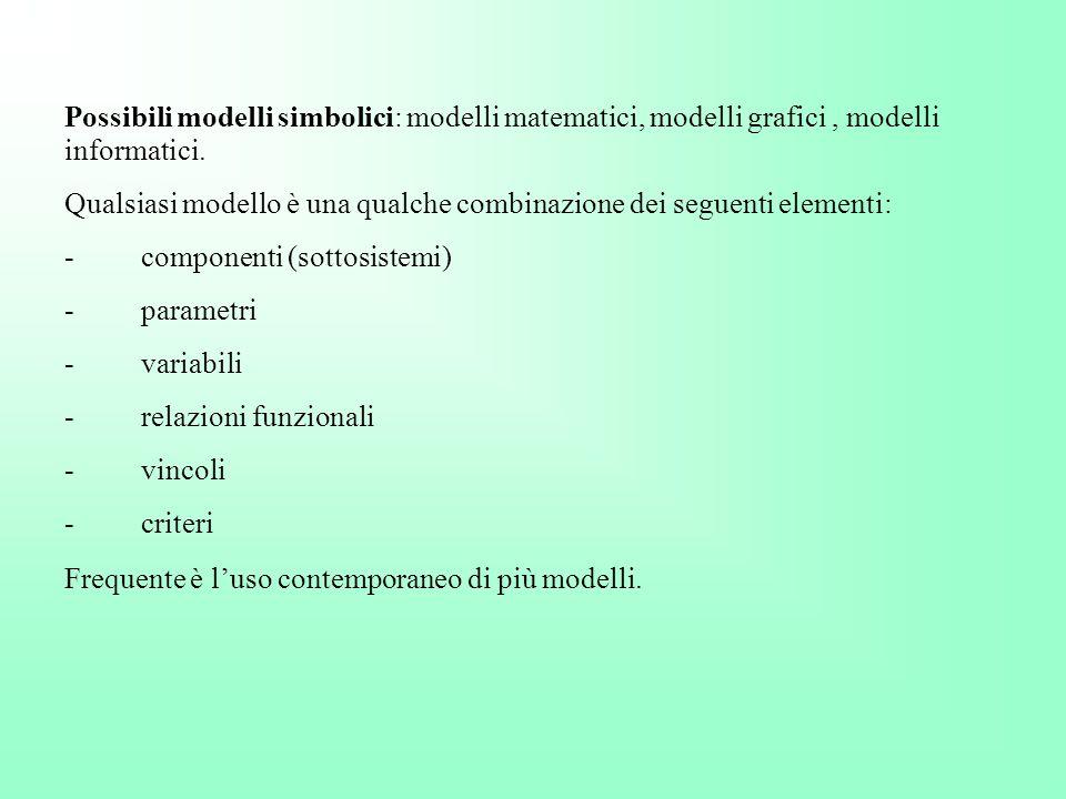 Possibili modelli simbolici: modelli matematici, modelli grafici, modelli informatici. Qualsiasi modello è una qualche combinazione dei seguenti eleme