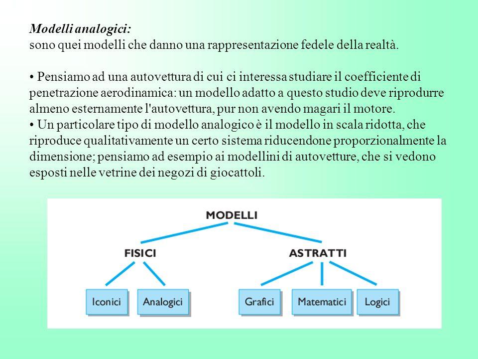 Modelli analogici: sono quei modelli che danno una rappresentazione fedele della realtà. Pensiamo ad una autovettura di cui ci interessa studiare il c