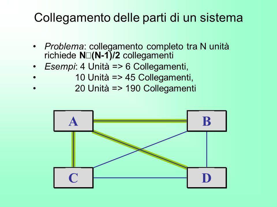 Collegamento delle parti di un sistema Problema: collegamento completo tra N unità richiede N (N-1)/2 collegamenti Esempi: 4 Unità => 6 Collegamenti,