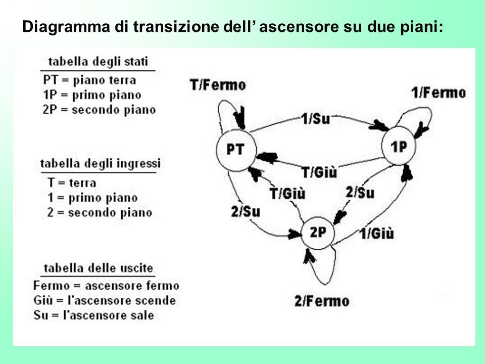 Diagramma di transizione dell ascensore su due piani: