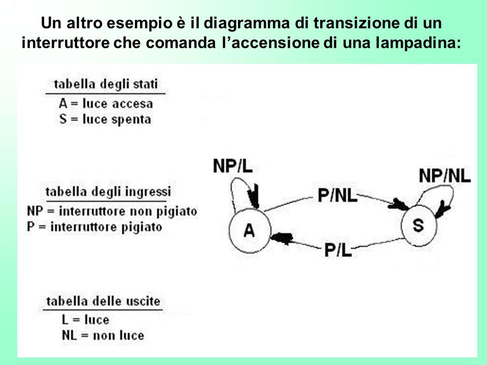 Un altro esempio è il diagramma di transizione di un interruttore che comanda laccensione di una lampadina: