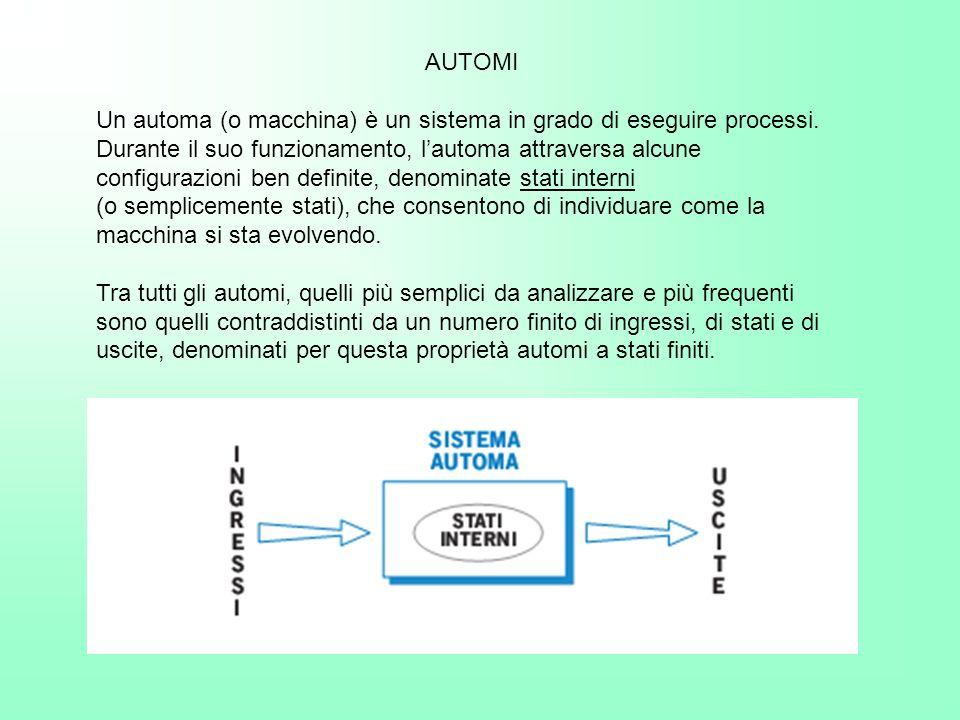 AUTOMI Un automa (o macchina) è un sistema in grado di eseguire processi. Durante il suo funzionamento, lautoma attraversa alcune configurazioni ben d