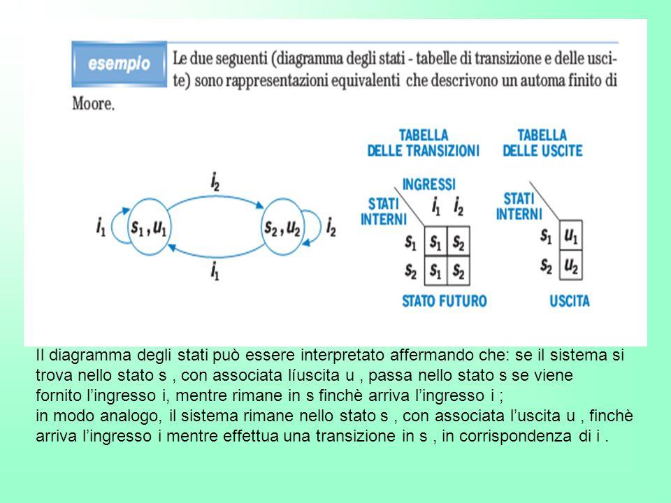Il diagramma degli stati può essere interpretato affermando che: se il sistema si trova nello stato s, con associata líuscita u, passa nello stato s s