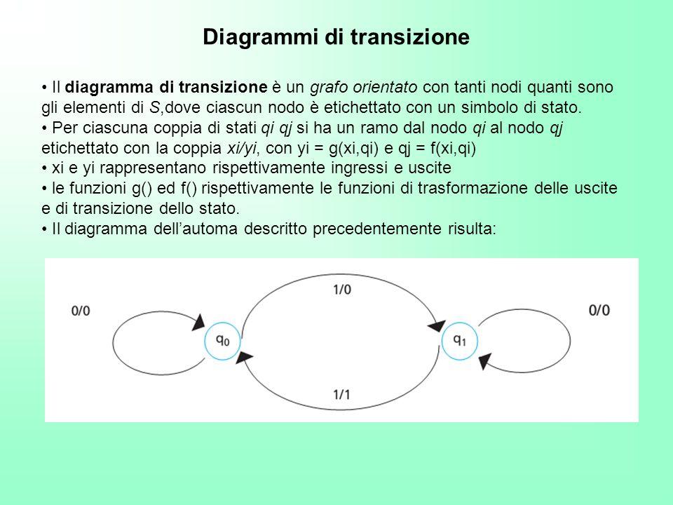 Diagrammi di transizione Il diagramma di transizione è un grafo orientato con tanti nodi quanti sono gli elementi di S,dove ciascun nodo è etichettato