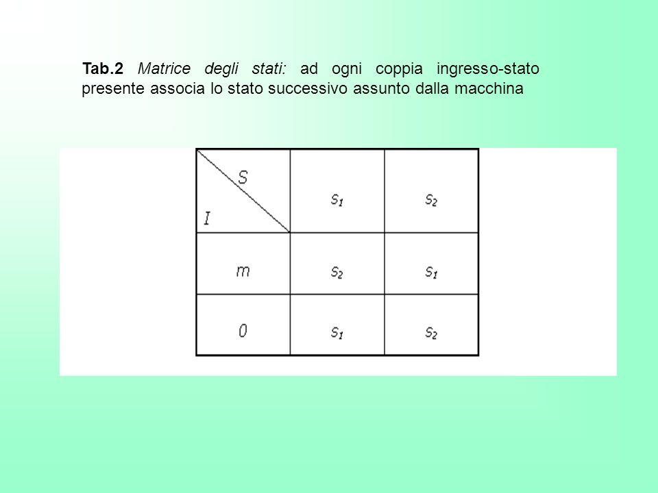 Tab.2 Matrice degli stati: ad ogni coppia ingresso-stato presente associa lo stato successivo assunto dalla macchina