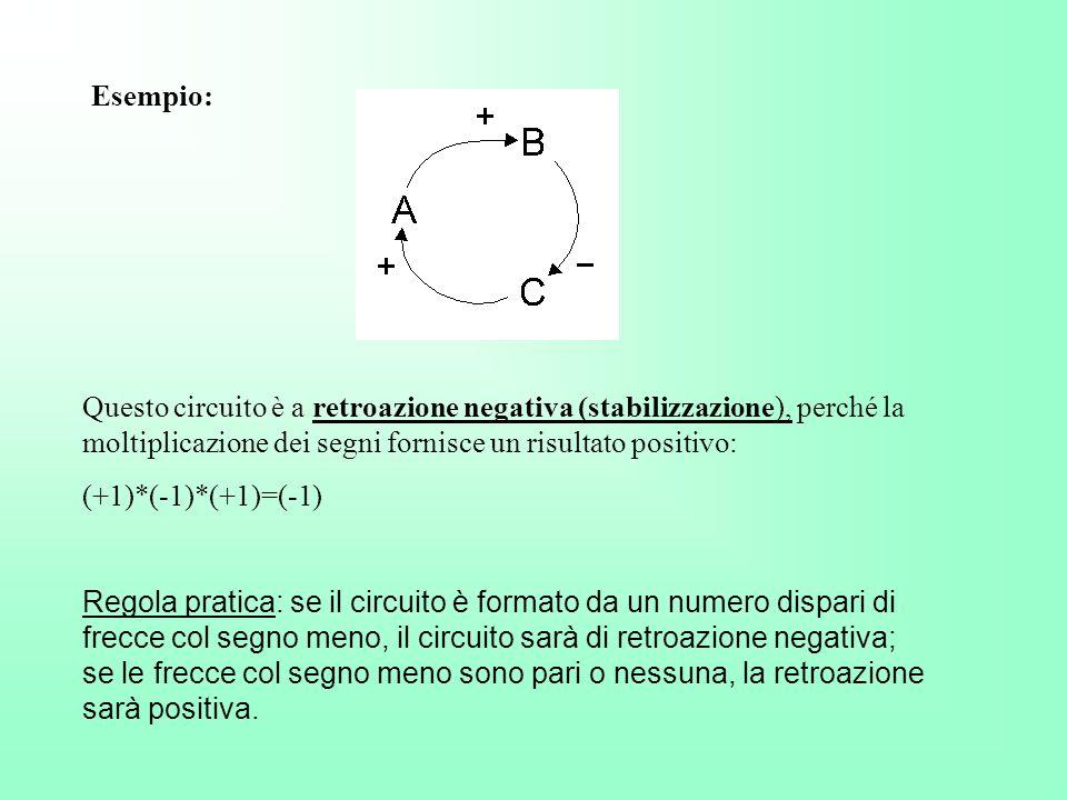 Esempio: Questo circuito è a retroazione negativa (stabilizzazione), perché la moltiplicazione dei segni fornisce un risultato positivo: (+1)*(-1)*(+1