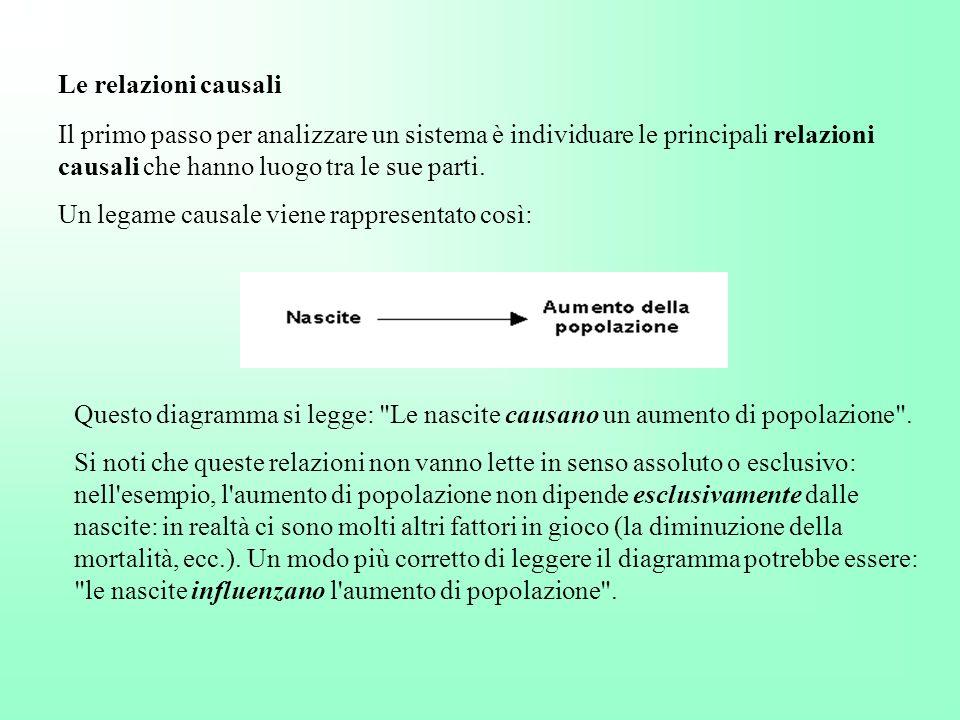 Le relazioni causali Il primo passo per analizzare un sistema è individuare le principali relazioni causali che hanno luogo tra le sue parti. Un legam