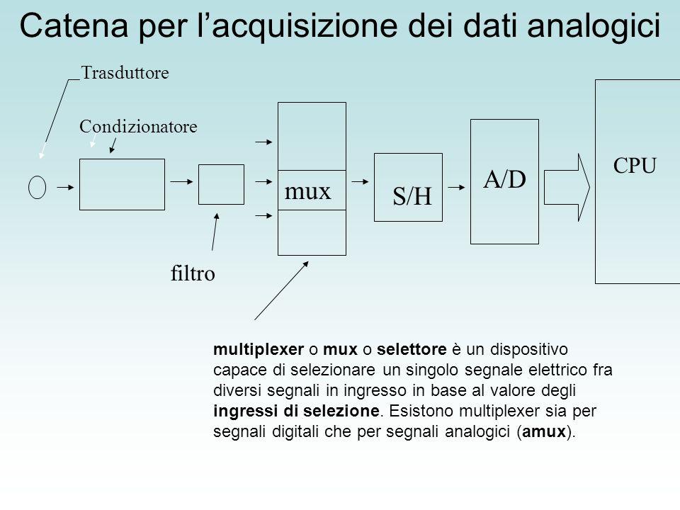 Catena per lacquisizione dei dati analogici Condizionatore Trasduttore filtro mux S/H A/D CPU multiplexer o mux o selettore è un dispositivo capace di