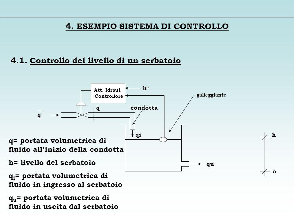 4. ESEMPIO SISTEMA DI CONTROLLO 4.1. Controllo del livello di un serbatoio q q= portata volumetrica di fluido allinizio della condotta h= livello del