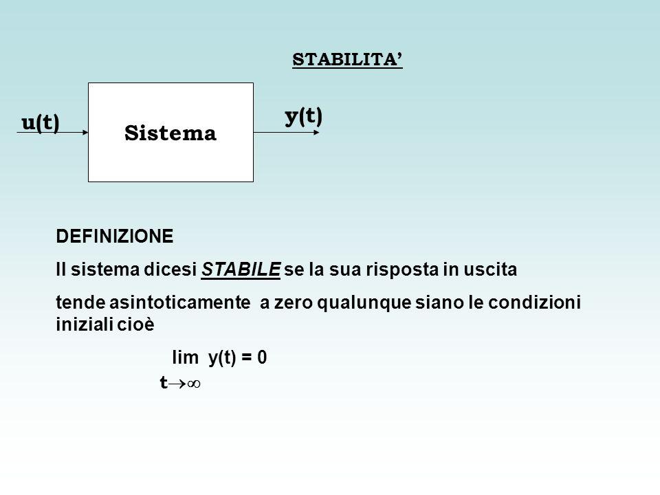 STABILITA Sistema u(t) y(t) DEFINIZIONE Il sistema dicesi STABILE se la sua risposta in uscita tende asintoticamente a zero qualunque siano le condizi
