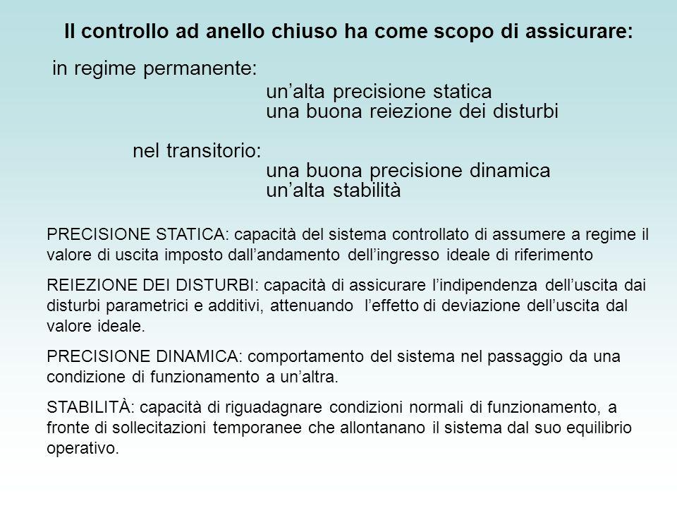 Il controllo ad anello chiuso ha come scopo di assicurare: in regime permanente: unalta precisione statica una buona reiezione dei disturbi nel transi