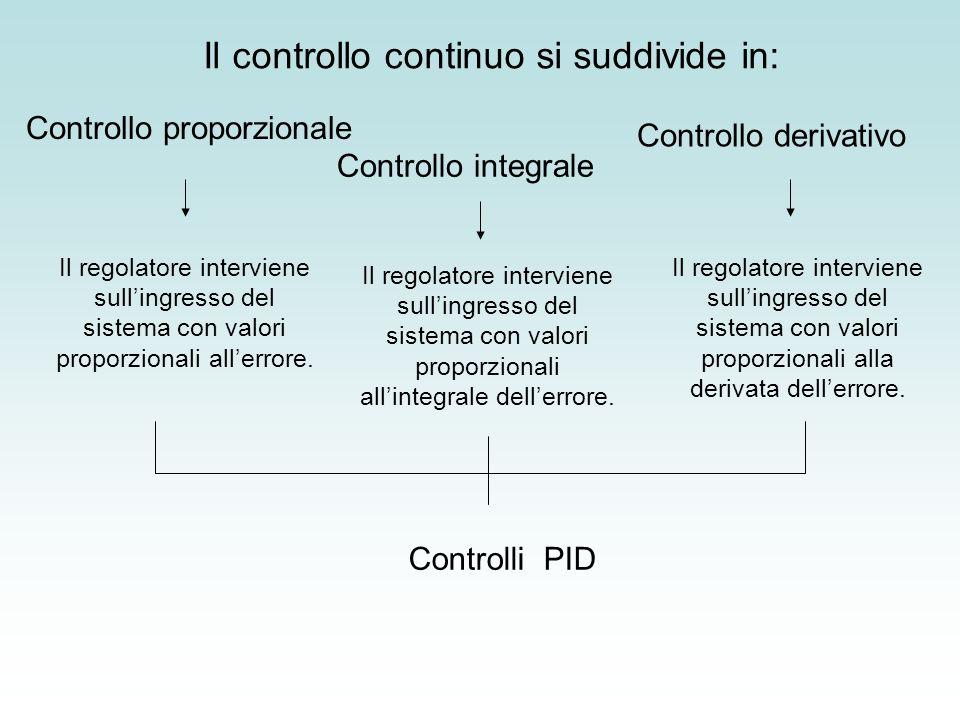 Il controllo continuo si suddivide in: Il regolatore interviene sullingresso del sistema con valori proporzionali allerrore. Il regolatore interviene