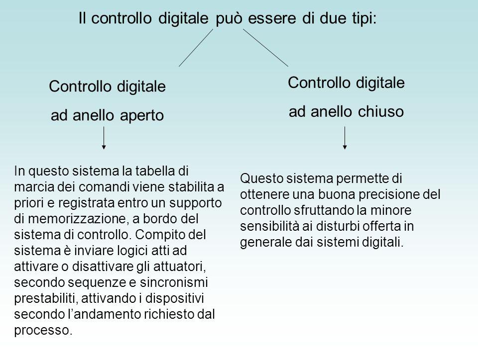 Il controllo digitale può essere di due tipi: In questo sistema la tabella di marcia dei comandi viene stabilita a priori e registrata entro un suppor