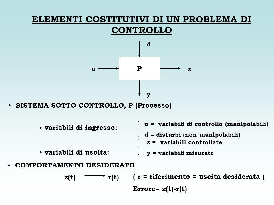 ELEMENTI COSTITUTIVI DI UN PROBLEMA DI CONTROLLO SISTEMA SOTTO CONTROLLO, P (Processo) variabili di ingresso: variabili di uscita: COMPORTAMENTO DESID