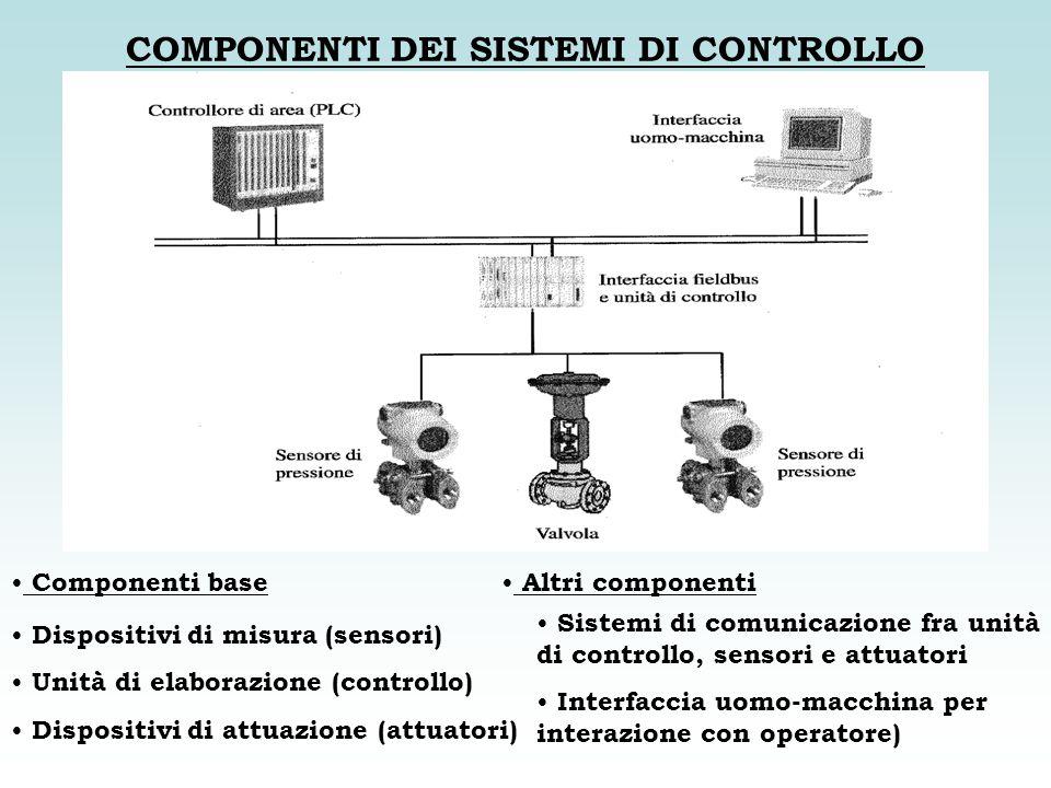 COMPONENTI DEI SISTEMI DI CONTROLLO Componenti base Dispositivi di misura (sensori) Unità di elaborazione (controllo) Dispositivi di attuazione (attua