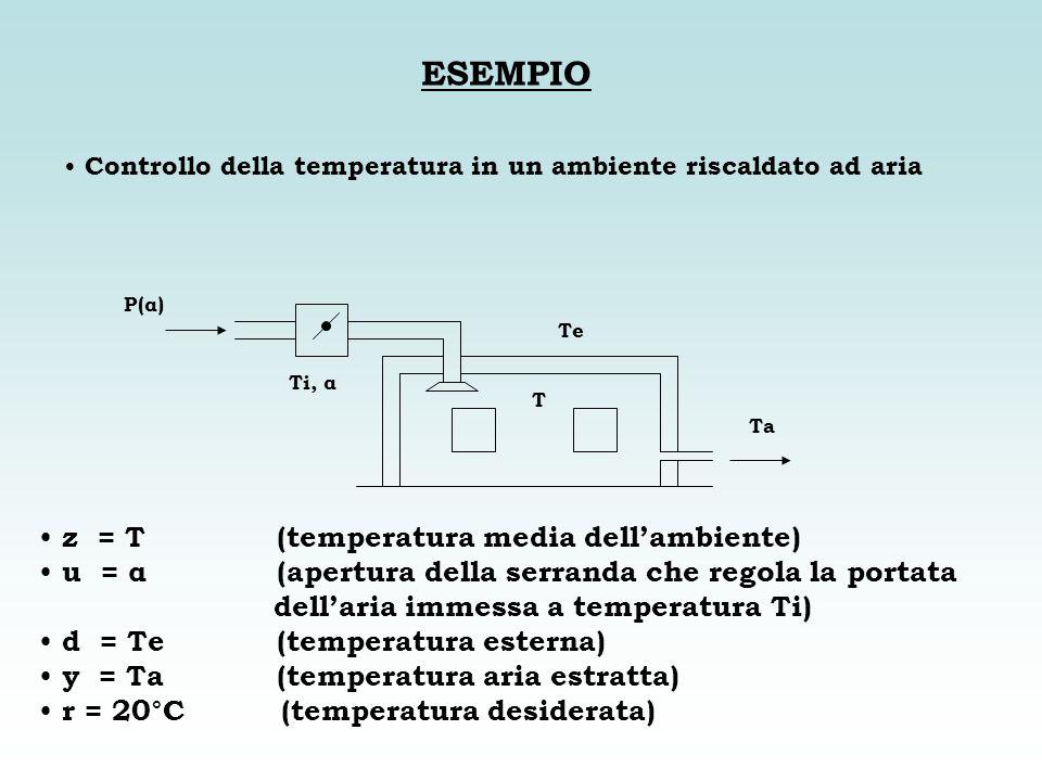 ESEMPIO Controllo della temperatura in un ambiente riscaldato ad aria Ta P(α) Te Ti, α T z = T (temperatura media dellambiente) u = α (apertura della