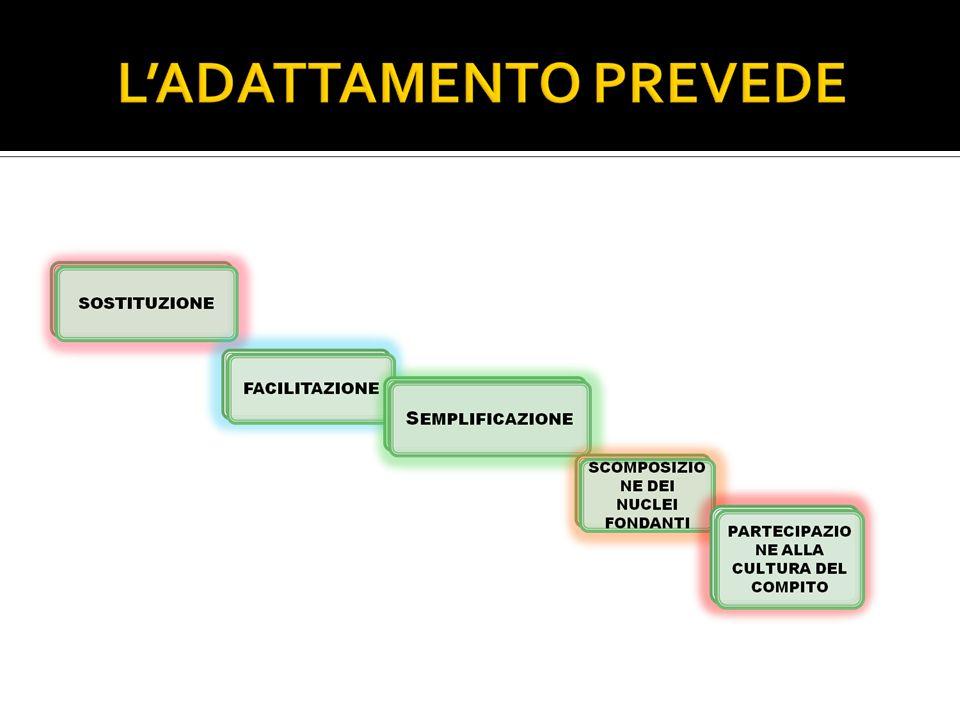 rimuovere allinterno del processo input- azione,( ESERCITAZIONE, PROBLEMA, PROCEDURA), una o più difficoltà; IN CHE MODO?
