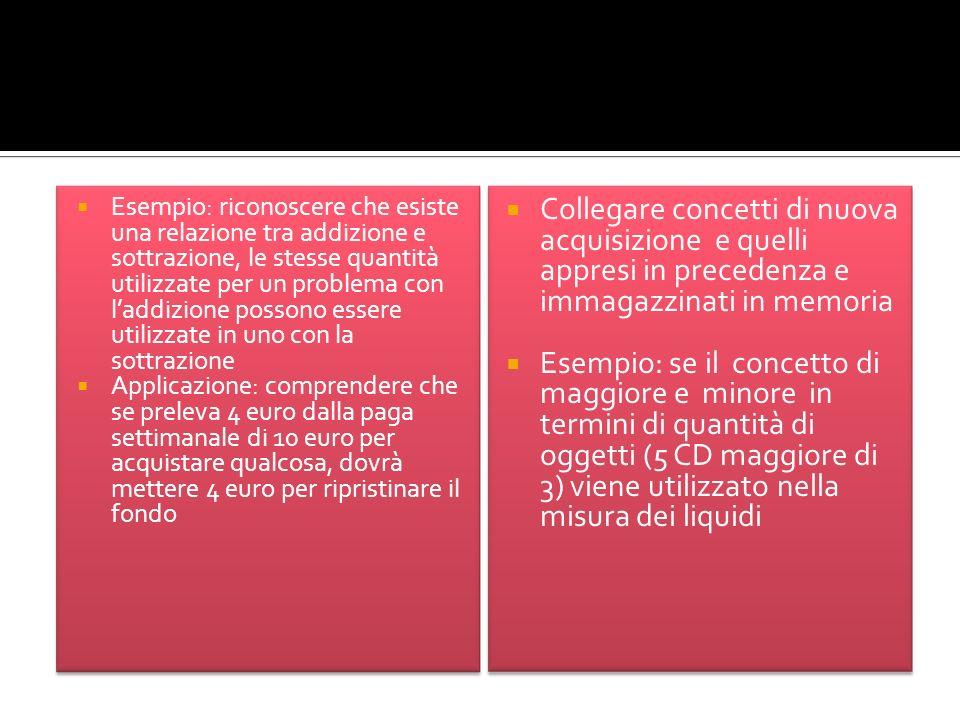 Esempio: riconoscere che esiste una relazione tra addizione e sottrazione, le stesse quantità utilizzate per un problema con laddizione possono essere utilizzate in uno con la sottrazione Applicazione: comprendere che se preleva 4 euro dalla paga settimanale di 10 euro per acquistare qualcosa, dovrà mettere 4 euro per ripristinare il fondo Collegare concetti di nuova acquisizione e quelli appresi in precedenza e immagazzinati in memoria Esempio: se il concetto di maggiore e minore in termini di quantità di oggetti (5 CD maggiore di 3) viene utilizzato nella misura dei liquidi