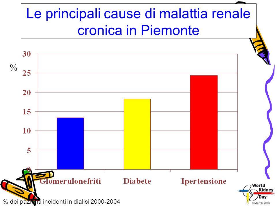 Le principali cause di malattia renale cronica in Piemonte % % dei pazienti incidenti in dialisi 2000-2004