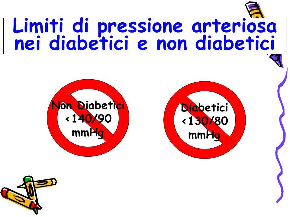 Limiti di pressione arteriosa nei diabetici e non diabetici Diabetici <130/80 mmHg Non Diabetici <140/90 mmHg