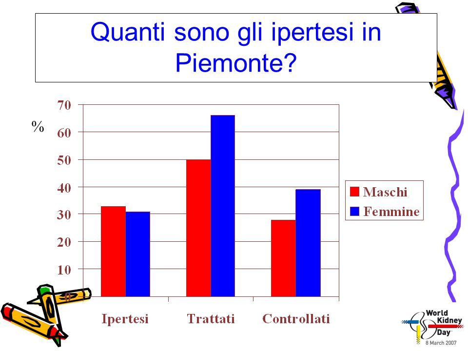 Quanti sono gli ipertesi in Piemonte? %
