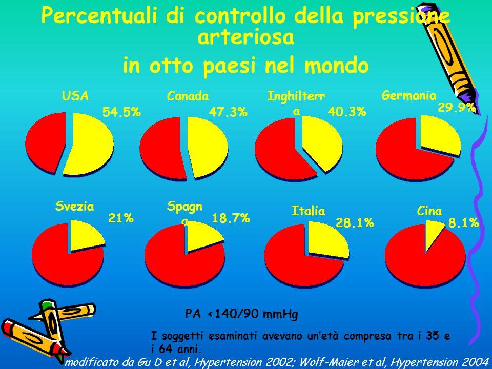 Percentuali di controllo della pressione arteriosa in otto paesi nel mondo USA 54.5% Canada Italia 47.3% 40.3% 28.1% 21%18.7% Svezia Inghilterr a Germania Spagn a I soggetti esaminati avevano unetà compresa tra i 35 e i 64 anni.