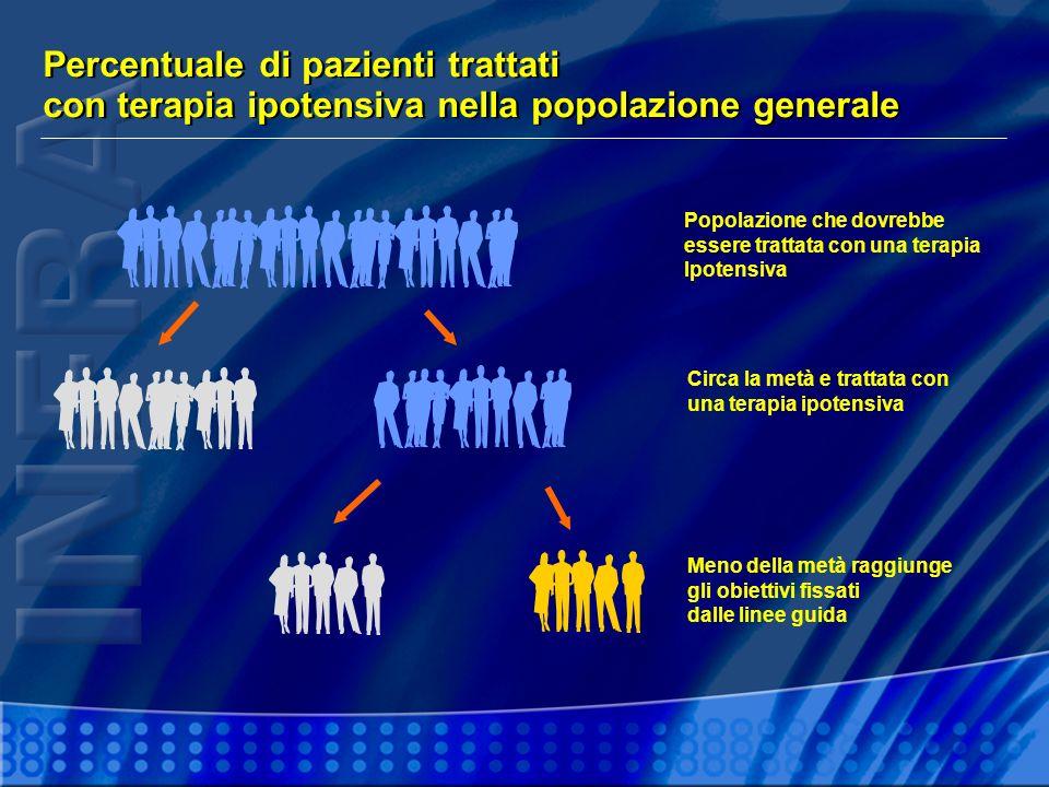 Percentuale di pazienti trattati con terapia ipotensiva nella popolazione generale Circa la metà e trattata con una terapia ipotensiva Popolazione che