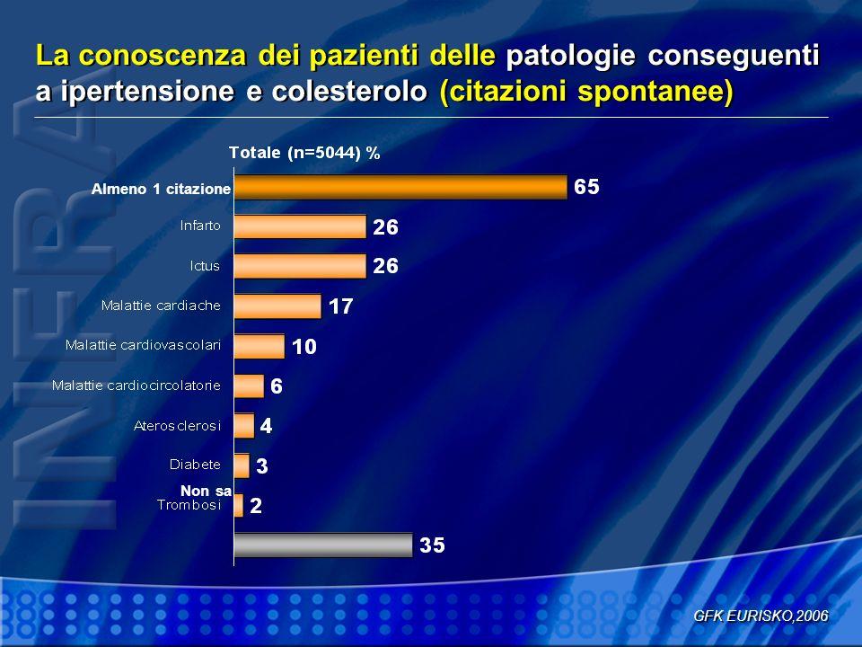 Motivazioni dei pazienti per la non aderenza alla terapia farmacologica Cheng JWM et al.